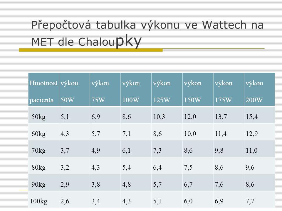 Přepočtová tabulka výkonu ve Wattech na MET dle Chalou pky Hmotnost pacienta výkon 50W výkon 75W výkon 100W výkon 125W výkon 150W výkon 175W výkon 200