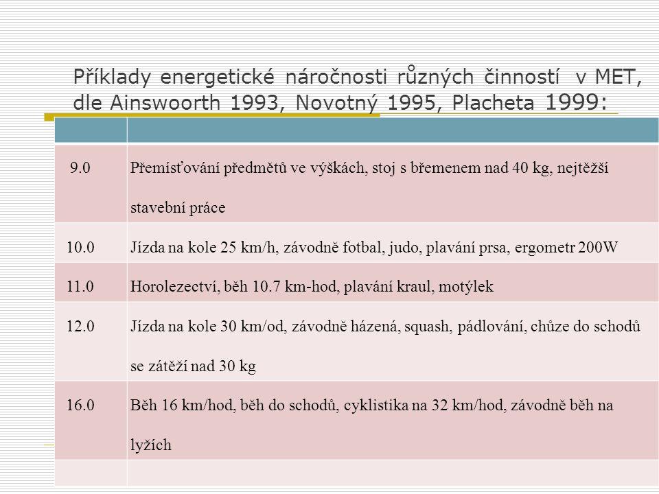 Příklady energetické náročnosti různých činností v MET, dle Ainswoorth 1993, Novotný 1995, Placheta 1999: 9.0 Přemísťování předmětů ve výškách, stoj s