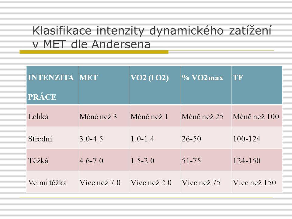 Klasifikace intenzity dynamického zatížení v MET dle Andersena INTENZITA PRÁCE METVO2 (l O2)% VO2maxTF LehkáMéně než 3Méně než 1Méně než 25Méně než 10