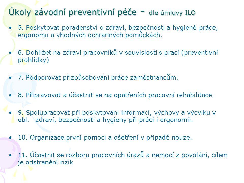 Úkoly závodní preventivní péče 1.Dohled na pracovní prostředí –namátkové prohlídky pracoviště –pravidelné předem plánované prohlídky pracoviště 2.Poradenství o zdravotních rizicích a prevenci –na žádost zaměstnavatele –z podnětu lékaře 3.Dohled na zdraví při práci – lékařské prohlídky –ZPP je vyloučena ze svobodné volby lékaře –informace o zdrav.