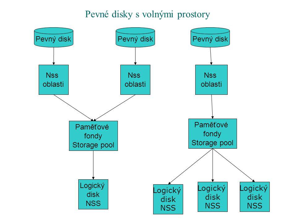 Pevný disk Nss oblasti Paměťové fondy Storage pool Logický disk NSS Logický disk NSS Logický disk NSS Logický disk NSS Pevné disky s volnými prostory