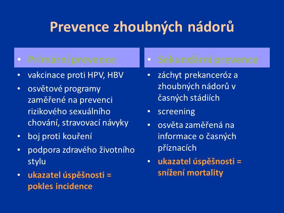 Prevence zhoubných nádorů Primární prevence vakcinace proti HPV, HBV osvětové programy zaměřené na prevenci rizikového sexuálního chování, stravovací