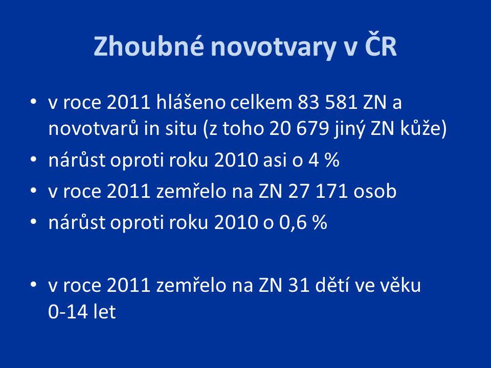 Zhoubné novotvary v ČR v roce 2011 hlášeno celkem 83 581 ZN a novotvarů in situ (z toho 20 679 jiný ZN kůže) nárůst oproti roku 2010 asi o 4 % v roce