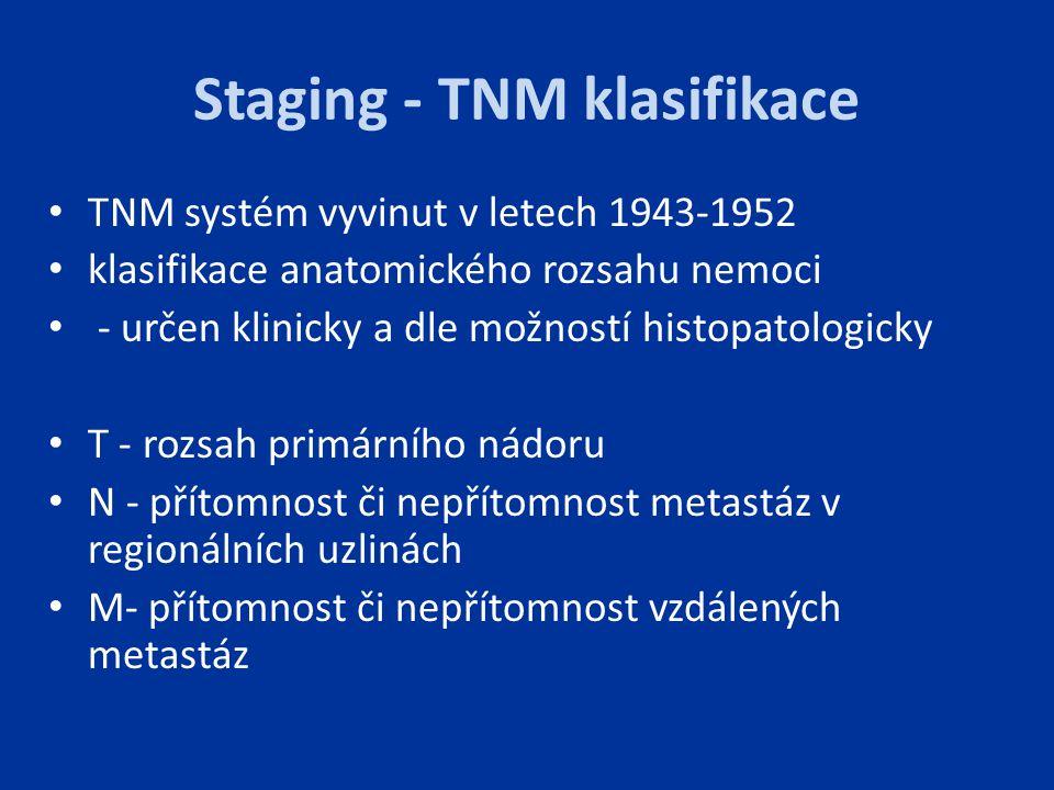Staging - TNM klasifikace TNM systém vyvinut v letech 1943-1952 klasifikace anatomického rozsahu nemoci - určen klinicky a dle možností histopatologic