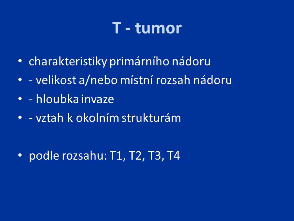 T - tumor charakteristiky primárního nádoru - velikost a/nebo místní rozsah nádoru - hloubka invaze - vztah k okolním strukturám podle rozsahu: T1, T2