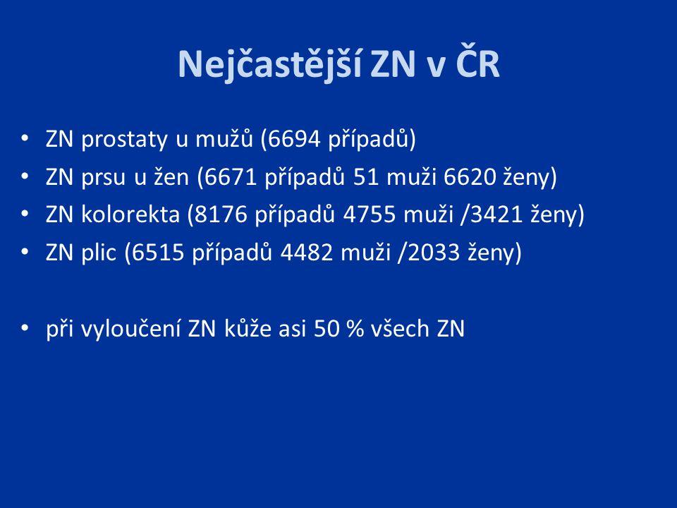Nejčastější ZN v ČR ZN prostaty u mužů (6694 případů) ZN prsu u žen (6671 případů 51 muži 6620 ženy) ZN kolorekta (8176 případů 4755 muži /3421 ženy)