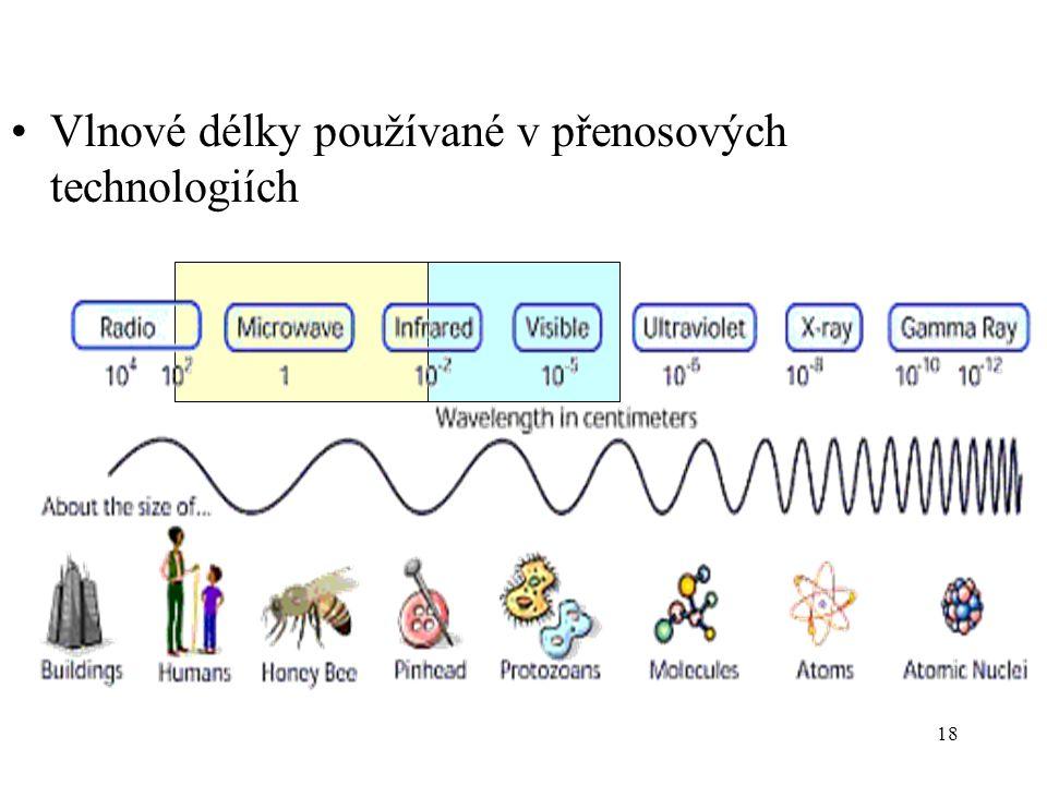 18 Vlnové délky používané v přenosových technologiích