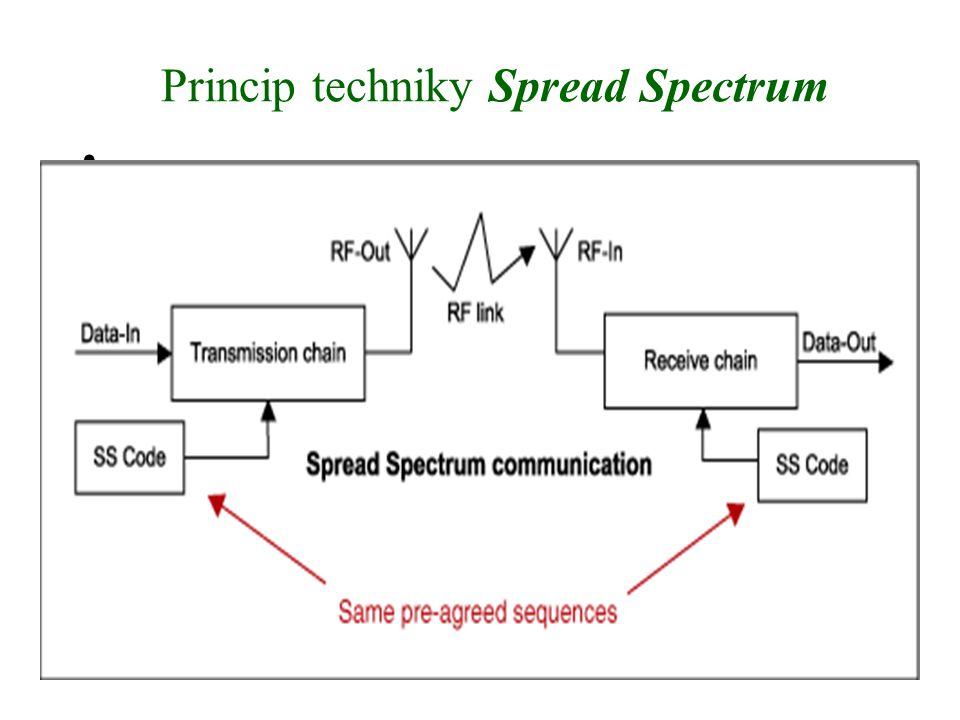 20 Princip techniky Spread Spectrum