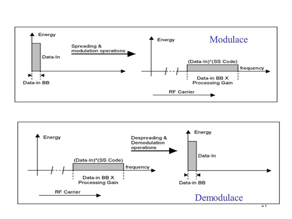 21 Bezdrátové sítě Modulace Demodulace