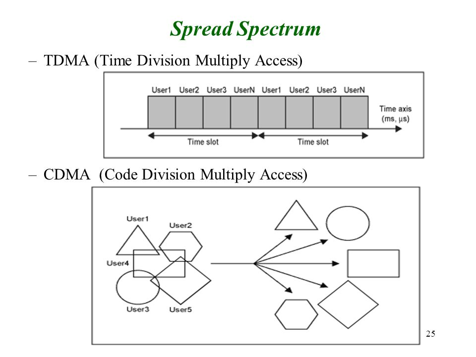 25 Spread Spectrum –TDMA (Time Division Multiply Access) –CDMA (Code Division Multiply Access)