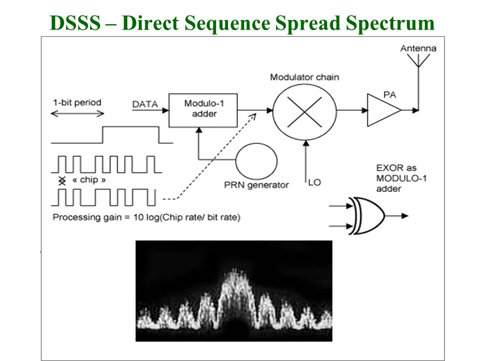 27 DSSS – Direct Sequence Spread Spectrum