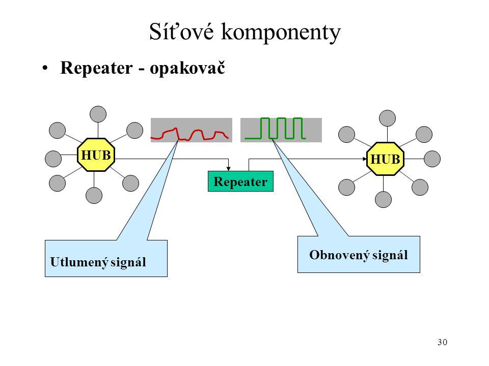 30 Síťové komponenty Repeater - opakovač HUB Repeater Utlumený signál Obnovený signál