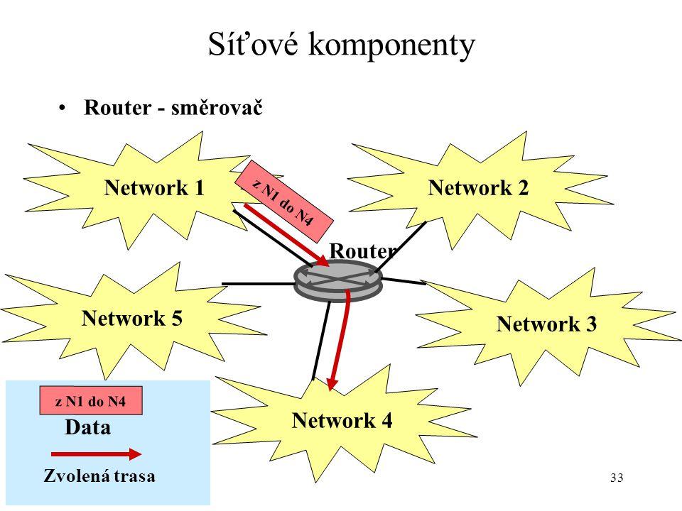 33 Síťové komponenty Router - směrovač Router Network 4 Network 5 Network 3 Network 1Network 2 z N1 do N4 Data Zvolená trasa