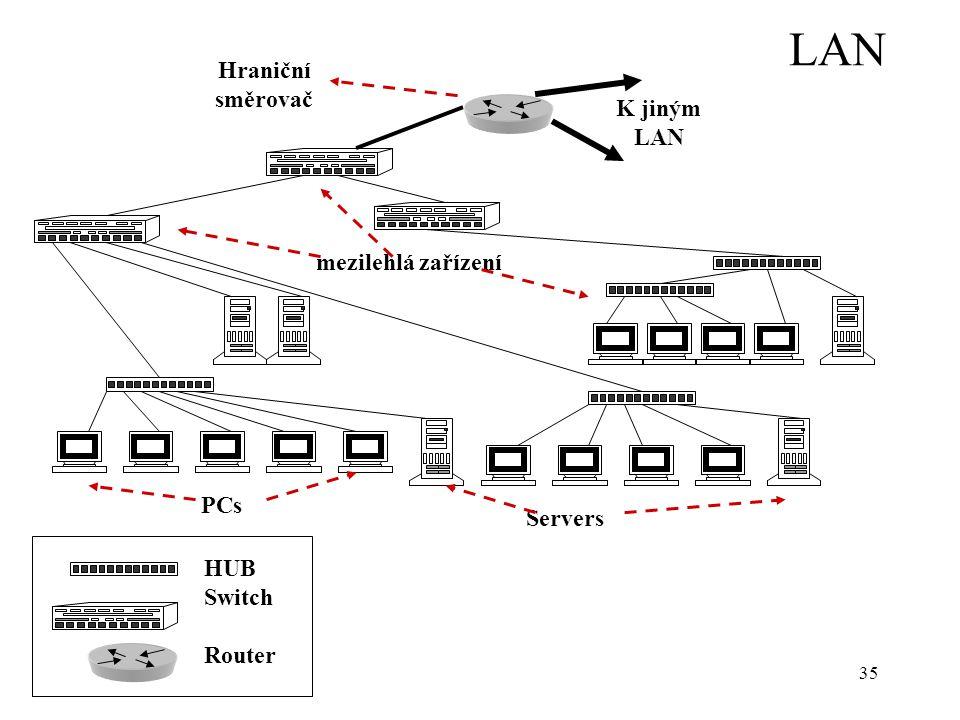 35 LAN Servers K jiným LAN mezilehlá zařízení PCs HUB Switch Router Hraniční směrovač