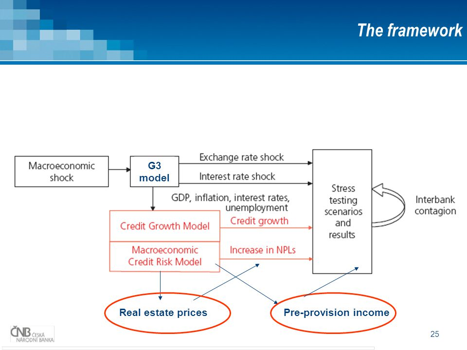 25 Pre-provision incomeReal estate prices The framework G3 model