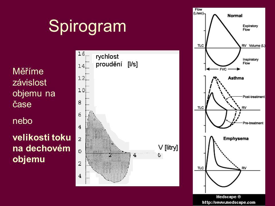 14 Spirogram Měříme závislost objemu na čase nebo velikosti toku na dechovém objemu