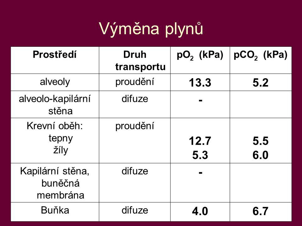 5 Výměna plynů ProstředíDruh transportu pO 2 (kPa)pCO 2 (kPa) alveolyproudění 13.35.2 alveolo-kapilární stěna difuze - Krevní oběh: tepny žíly proudě