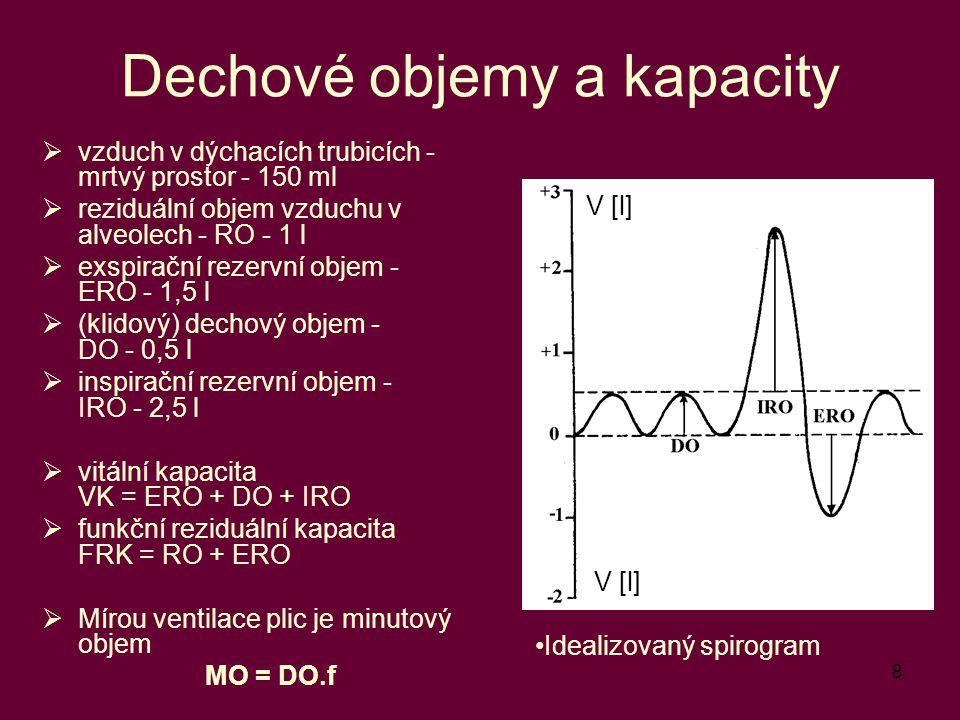 8 Dechové objemy a kapacity  vzduch v dýchacích trubicích - mrtvý prostor - 150 ml  reziduální objem vzduchu v alveolech - RO - 1 l  exspirační rez