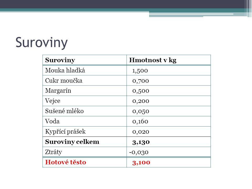 Suroviny Hmotnost v kg Mouka hladká 1,500 Cukr moučka 0,700 Margarín 0,500 Vejce 0,200 Sušené mléko 0,050 Voda 0,160 Kypřící prášek 0,020 Suroviny cel