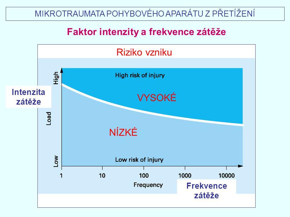 Riziko vzniku Intenzita zátěže Frekvence zátěže Faktor intenzity a frekvence zátěže VYSOKÉ NÍZKÉ MIKROTRAUMATA POHYBOVÉHO APARÁTU Z PŘETÍŽENÍ