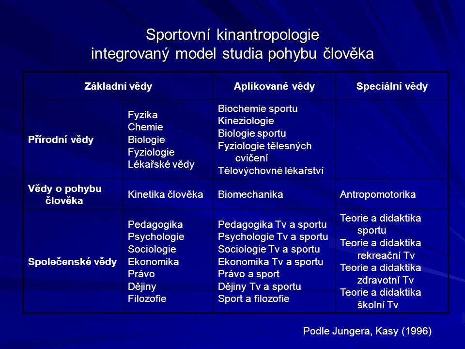 Sportovní kinantropologie integrovaný model studia pohybu člověka Základní vědyAplikované vědySpeciální vědy Přírodní vědy Fyzika Chemie Biologie Fyziologie Lékařské vědy Biochemie sportu Kineziologie Biologie sportu Fyziologie tělesných cvičení Tělovýchovné lékařství Vědy o pohybu člověka Kinetika člověkaBiomechanikaAntropomotorika Společenské vědy Pedagogika Psychologie Sociologie Ekonomika Právo Dějiny Filozofie Pedagogika Tv a sportu Psychologie Tv a sportu Sociologie Tv a sportu Ekonomika Tv a sportu Právo a sport Dějiny Tv a sportu Sport a filozofie Teorie a didaktika sportu Teorie a didaktika rekreační Tv Teorie a didaktika zdravotní Tv Teorie a didaktika školní Tv Podle Jungera, Kasy (1996)