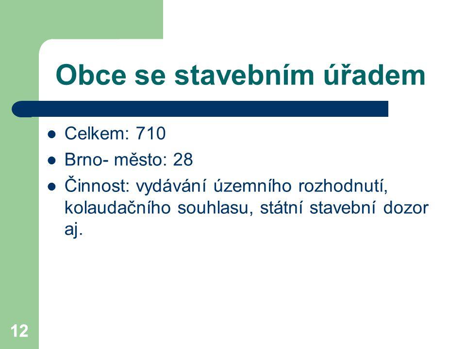 12 Obce se stavebním úřadem Celkem: 710 Brno- město: 28 Činnost: vydávání územního rozhodnutí, kolaudačního souhlasu, státní stavební dozor aj. 12