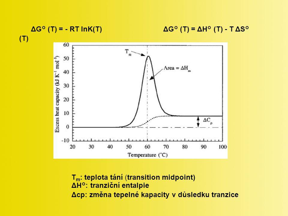 ΔG° (T) = - RT lnK(T) ΔG° (T) = ΔH° (T) - T ΔS° (T) T m : teplota tání (transition midpoint) ΔH°: tranziční entalpie Δcp: změna tepelné kapacity v důsledku tranzice