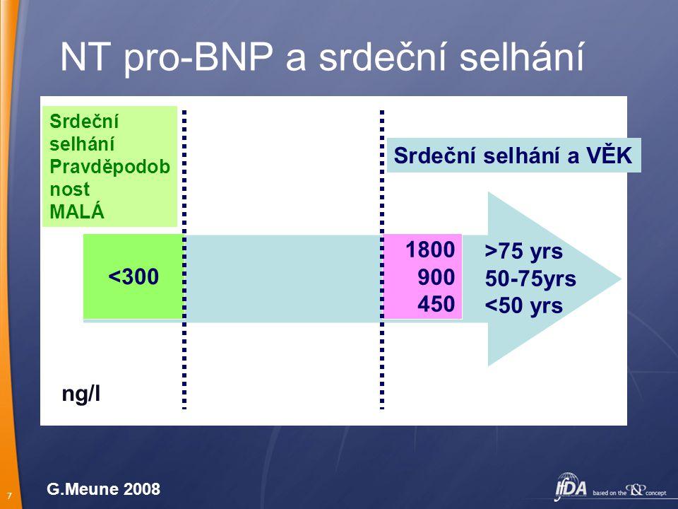 7 NT pro-BNP a srdeční selhání <300 Srdeční selhání Pravděpodob nost MALÁ 1800 900 450 >75 yrs 50-75yrs <50 yrs ng/l Srdeční selhání a VĚK G.Meune 200