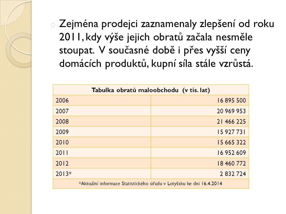 o Zejména prodejci zaznamenaly zlepšení od roku 2011, kdy výše jejich obratů začala nesměle stoupat.