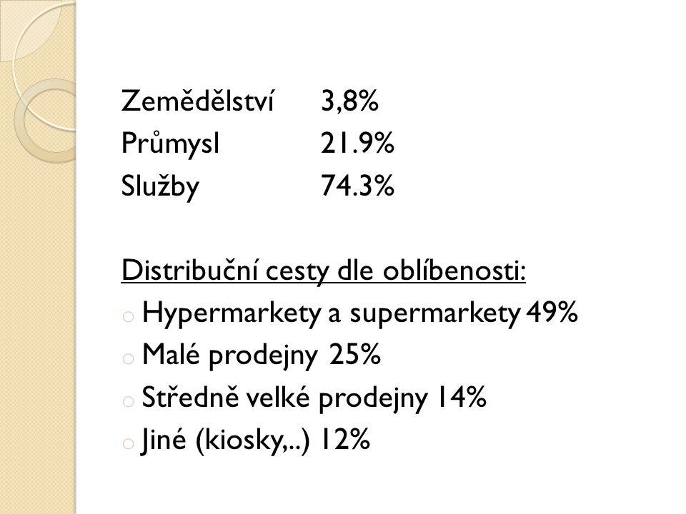 Zemědělství 3,8% Průmysl21.9% Služby74.3% Distribuční cesty dle oblíbenosti: o Hypermarkety a supermarkety49% o Malé prodejny 25% o Středně velké prodejny 14% o Jiné (kiosky,..) 12%
