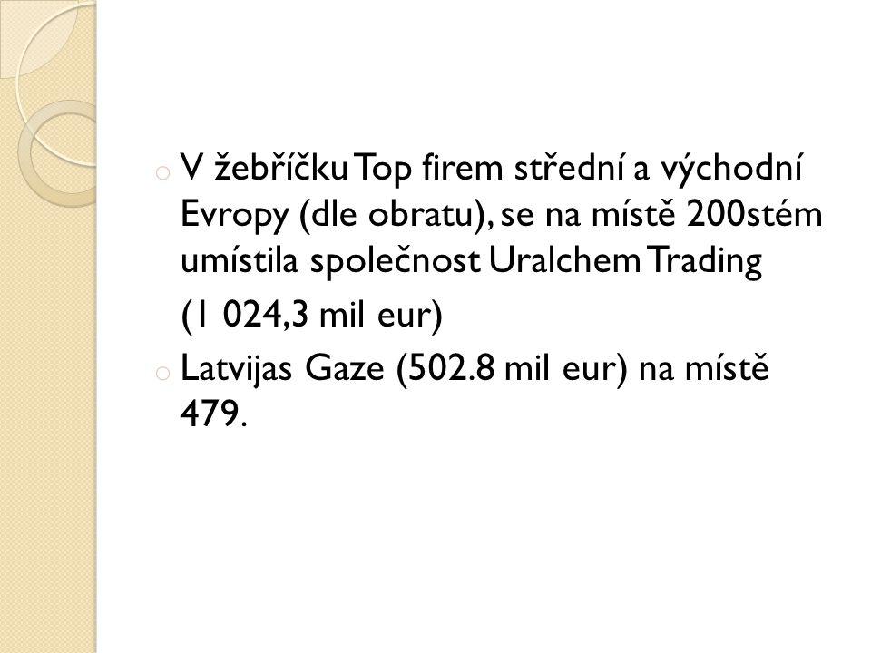 o V žebříčku Top firem střední a východní Evropy (dle obratu), se na místě 200stém umístila společnost Uralchem Trading (1 024,3 mil eur) o Latvijas Gaze (502.8 mil eur) na místě 479.