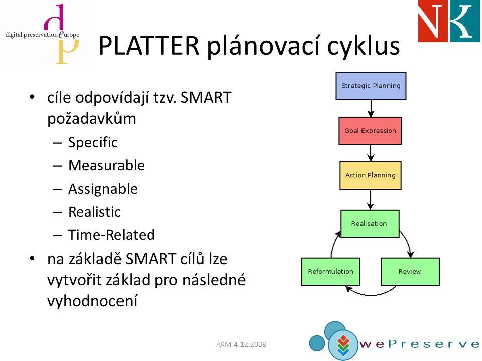 PLATTER plánovací cyklus cíle odpovídají tzv.