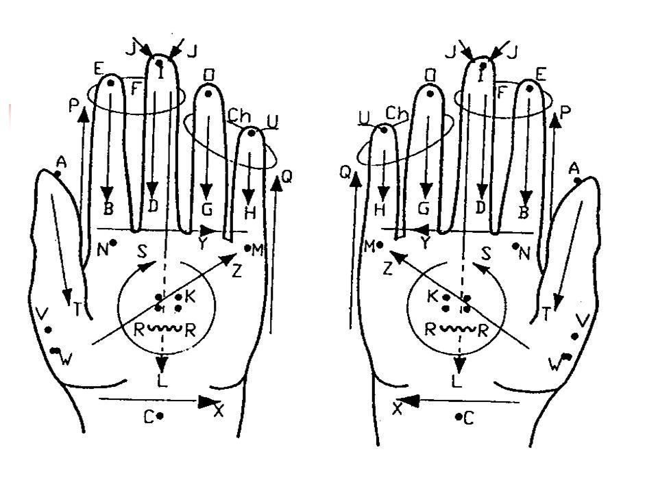 Lormova abeceda = taktilní komunikační systém hluchoslepých Je vhodná zejména pro prakticky či totálně hluchoslepé osoby Jednotlivé doteky do dlaně hluchoslepé osoby odpovídají konkrétním písmenům abecedy Obvykle se využívá dlaňová strana levé ruky, prsty jsou mírně napjaté a roztažené Mluvčí vyznačuje jednotlivá písmena svým ukazováčkem dotykem do dlaně a na prsty ruky příjemce