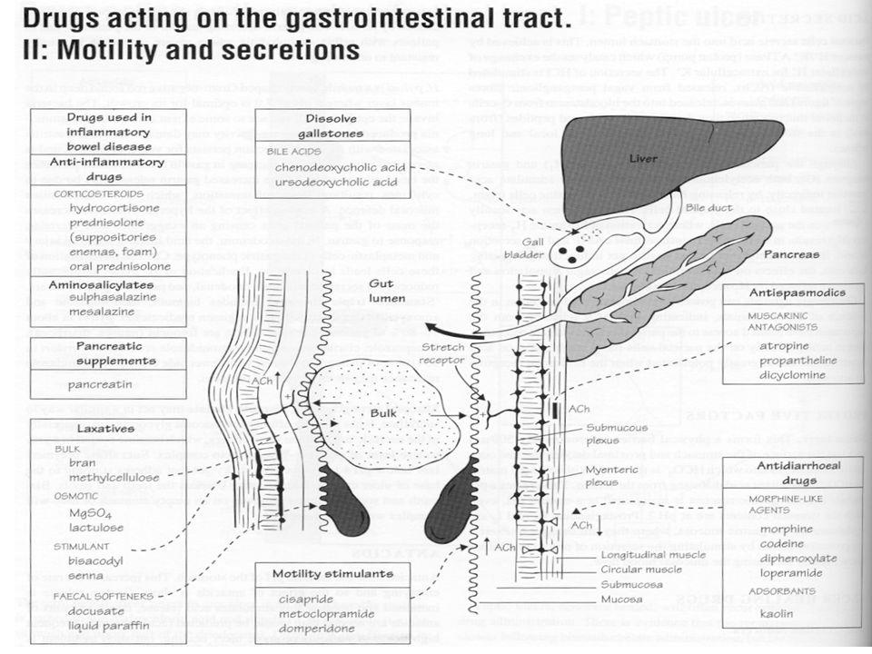 Doporučená literatura: Katzung: Základní a klinická farmakologie - str: 945 – 957 a další pp (základní literatura) Hynie – Speciální farmakologie, skripta, 5.