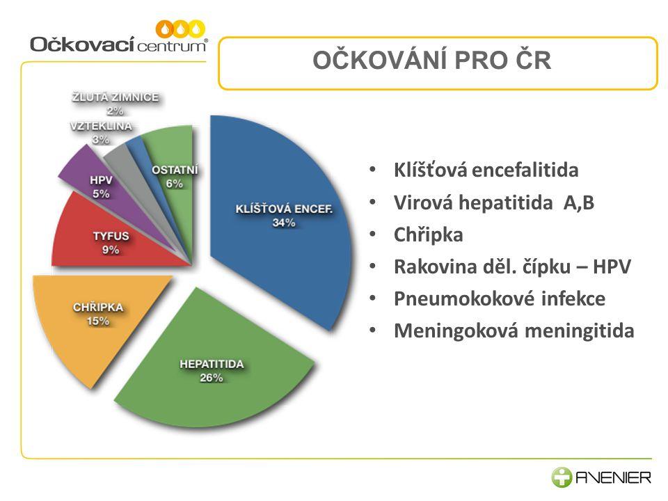 2.Komunikace a procesy OČKOVÁNÍ PRO ČR Klíšťová encefalitida Virová hepatitida A,B Chřipka Rakovina děl.