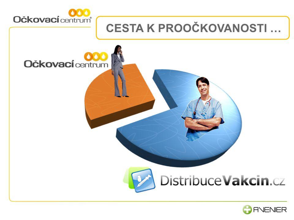 2.Komunikace a procesy 3.Lidé, rozvoj a motivace NAŠE ORDINACE...