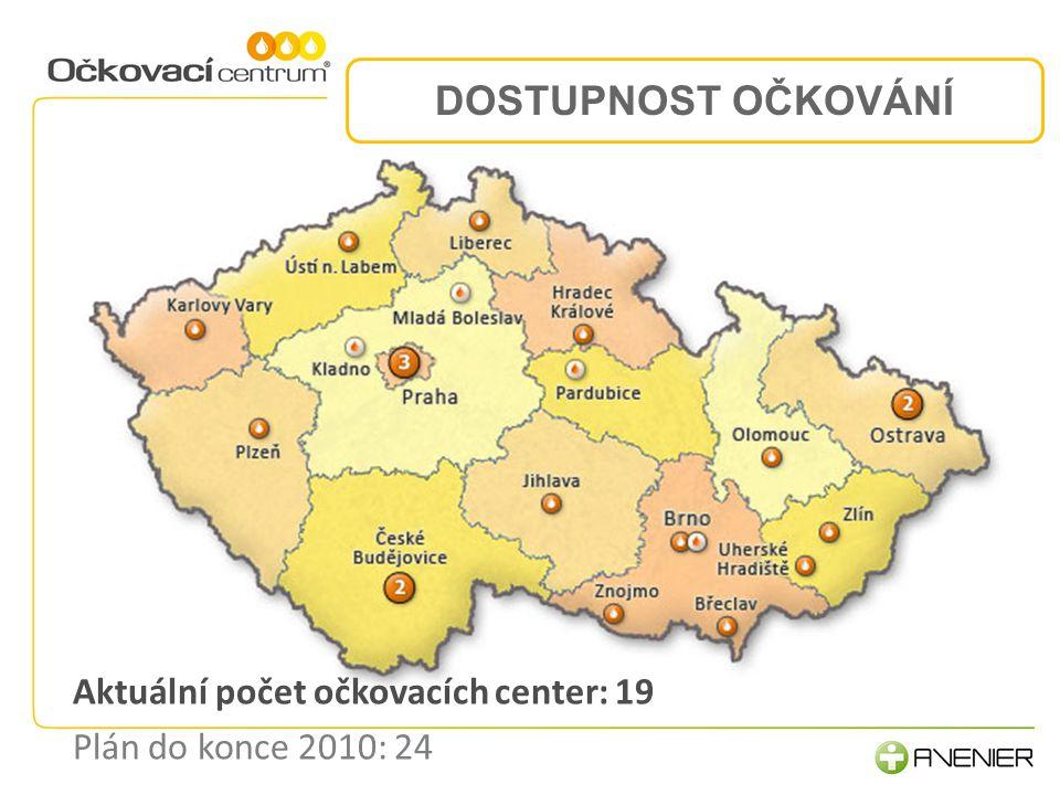 DOSTUPNOST OČKOVÁNÍ Aktuální počet očkovacích center: 19 Plán do konce 2010: 24