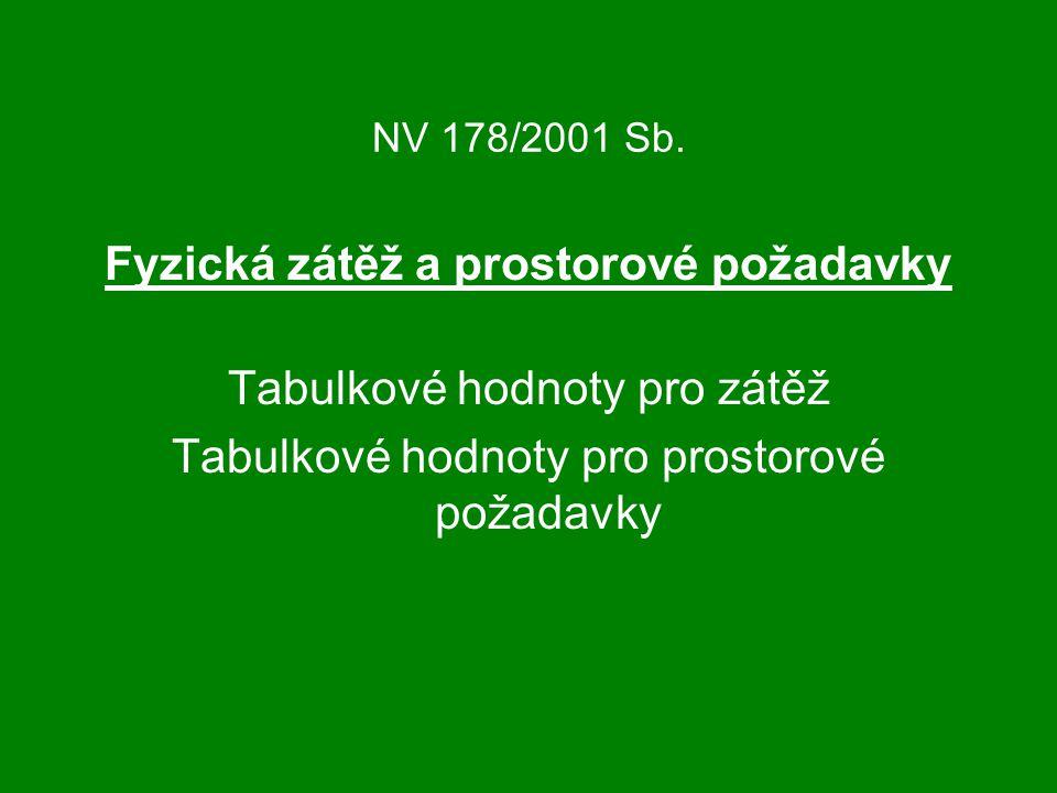 NV 178/2001 Sb. Fyzická zátěž a prostorové požadavky Tabulkové hodnoty pro zátěž Tabulkové hodnoty pro prostorové požadavky