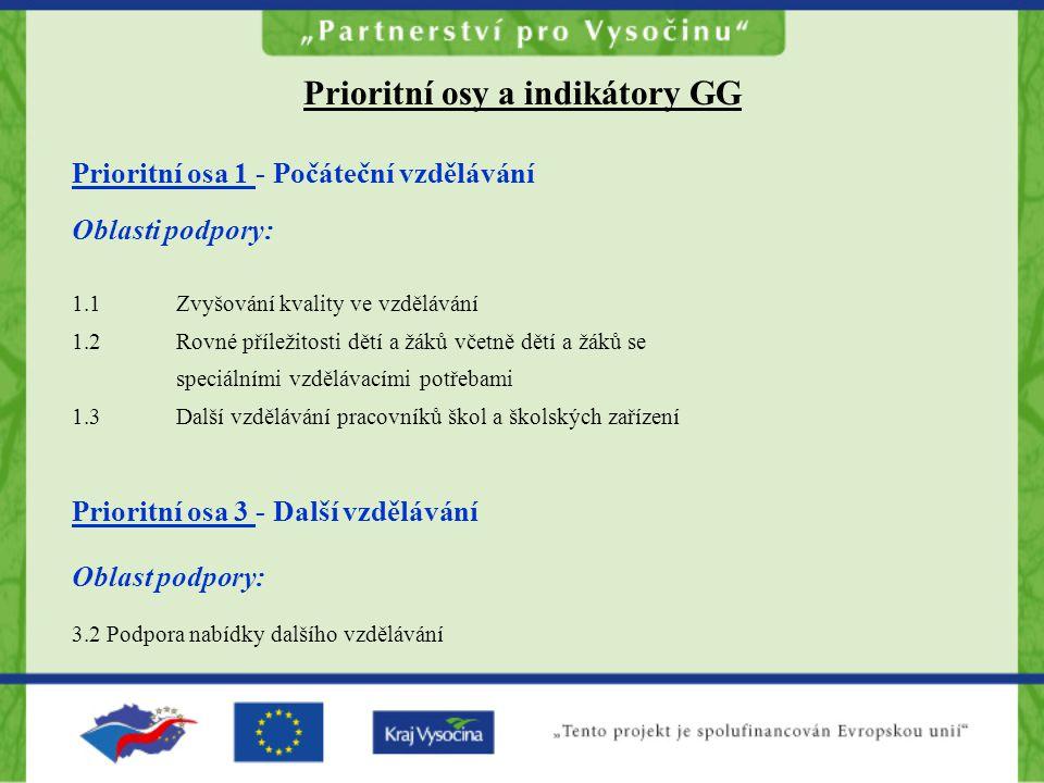 Prioritní osy a indikátory GG Prioritní osa 1 - Počáteční vzdělávání Oblasti podpory: 1.1 Zvyšování kvality ve vzdělávání 1.2 Rovné příležitosti dětí