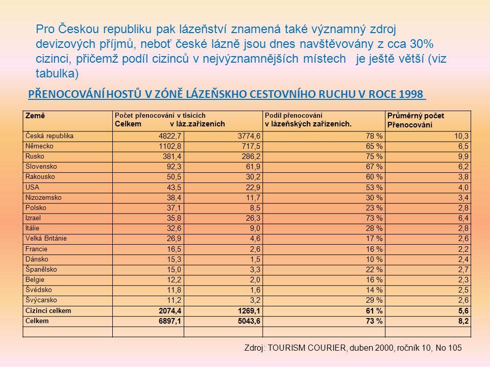 Pro Českou republiku pak lázeňství znamená také významný zdroj devizových příjmů, neboť české lázně jsou dnes navštěvovány z cca 30% cizinci, přičemž
