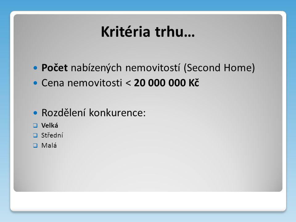 Kritéria trhu… Počet nabízených nemovitostí (Second Home) Cena nemovitosti < 20 000 000 Kč Rozdělení konkurence:  Velká  Střední  Malá