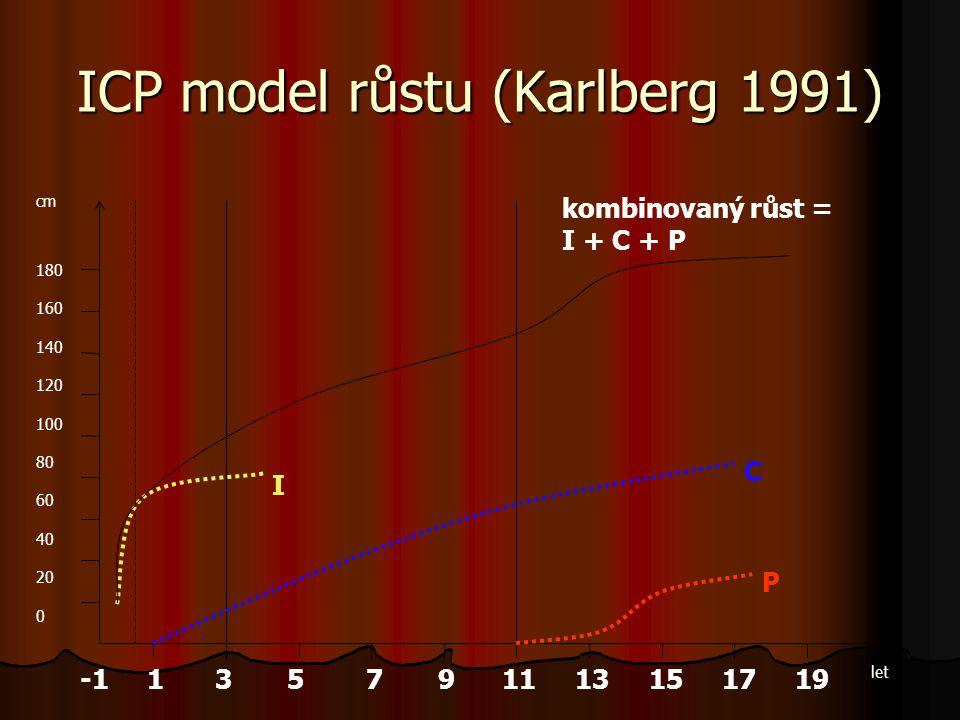 ICP model růstu (Karlberg 1991) -1 1 3 5 7 9 11 13 15 17 19 180 160 140 120 100 80 60 40 20 0 I P C kombinovaný růst = I + C + P cm let
