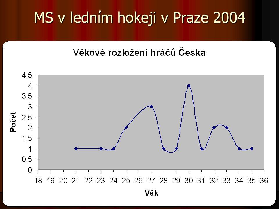 MS v ledním hokeji v Praze 2004