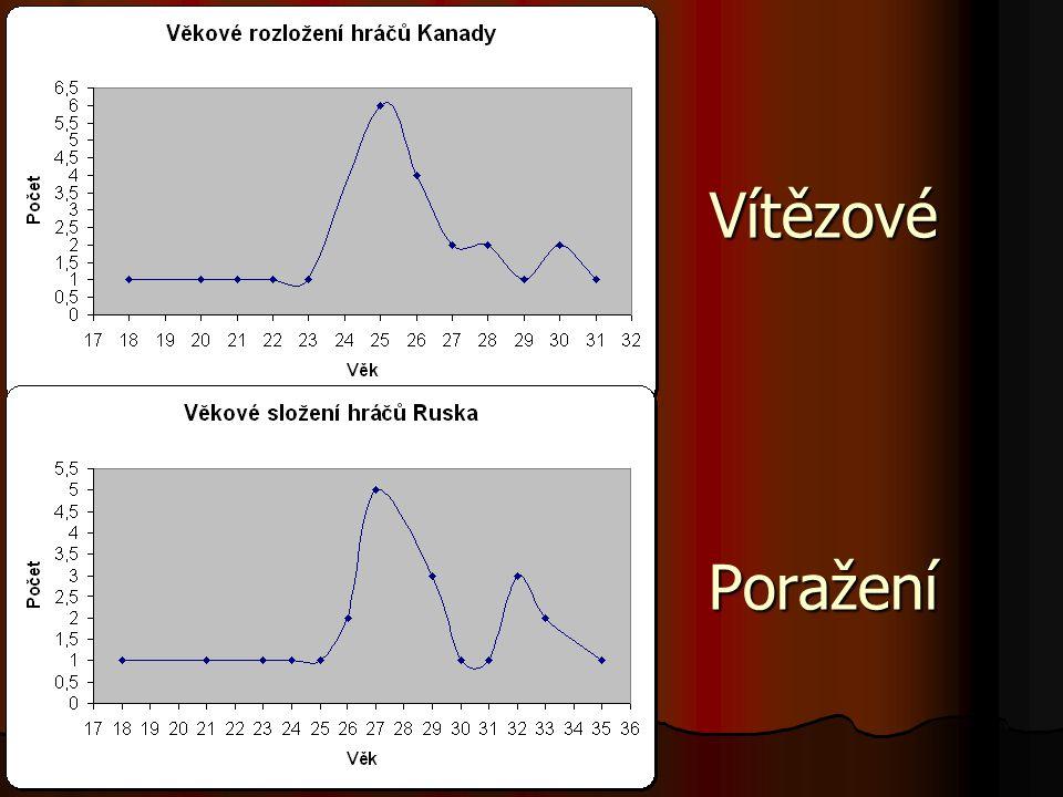 Prognostika výkonnosti - atletika Disciplína Světový rekord Výkon v r.