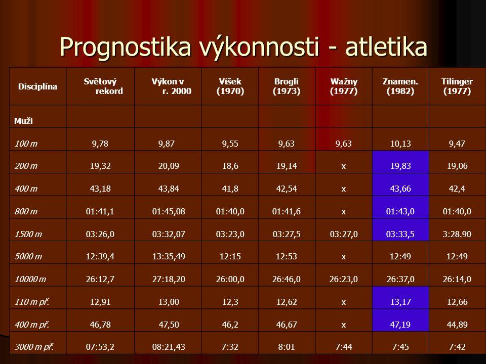 Prognostika výkonnosti - atletika Disciplína Světový rekord Výkon v r. 2000 Víšek (1970) Brogli (1973) Wažny (1977) Znamen. (1982) Tilinger (1977) Muž