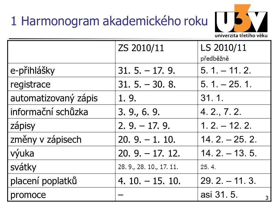 33 1 Harmonogram akademického roku ZS 2010/11 L S 2010/11 předběžně e-přihlášky31. 5. – 17. 9. 5. 1. – 11. 2. registrace31. 5. – 30. 8. 5. 1. – 25. 1.
