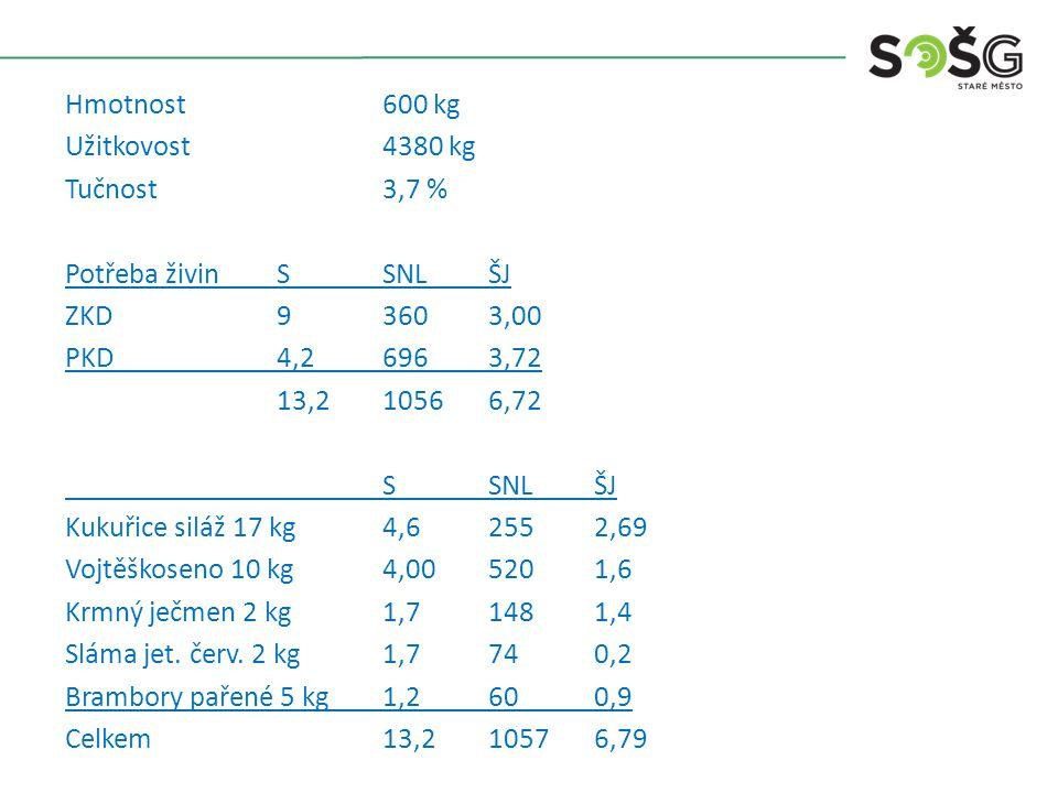 Hmotnost 600 kg Užitkovost4380 kg Tučnost 3,7 % Potřeba živinSSNLŠJ ZKD93603,00 PKD4,26963,72 13,210566,72 SSNLŠJ Kukuřice siláž 17 kg4,62552,69 Vojtěškoseno 10 kg4,005201,6 Krmný ječmen 2 kg1,71481,4 Sláma jet.