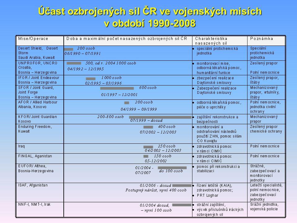Účast ozbrojených sil ČR ve vojenských misích v období 1990-2008
