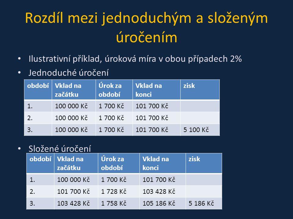 Rozdíl mezi jednoduchým a složeným úročením Ilustrativní příklad, úroková míra v obou případech 2% Jednoduché úročení Složené úročení obdobíVklad na začátku Úrok za období Vklad na konci zisk 1.100 000 Kč1 700 Kč101 700 Kč 2.100 000 Kč1 700 Kč101 700 Kč 3.100 000 Kč1 700 Kč101 700 Kč5 100 Kč obdobíVklad na začátku Úrok za období Vklad na konci zisk 1.100 000 Kč1 700 Kč101 700 Kč 2.101 700 Kč1 728 Kč103 428 Kč 3.103 428 Kč1 758 Kč105 186 Kč5 186 Kč