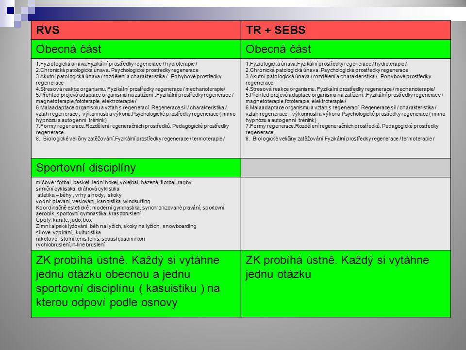 RVSTR + SEBS Obecná část 1.Fyziologická únava.Fyzikální prostředky regenerace / hydroterapie / 2.Chronická patologická únava. Psychologické prostředky